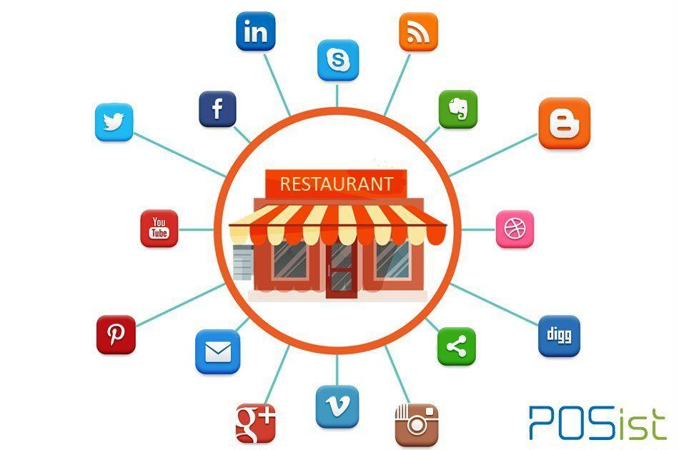 Organization Successes Making use of Correct Online Marketing